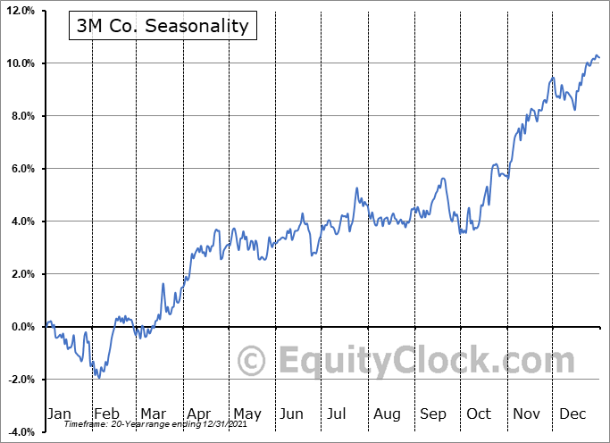 3M Company Seasonal Chart