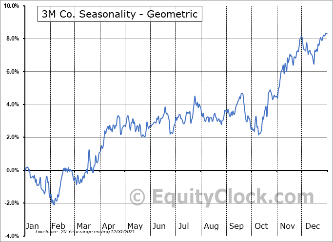 3M Co. (NYSE:MMM) Seasonality