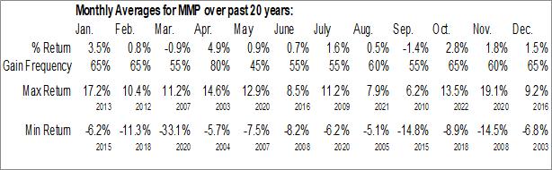 Monthly Seasonal Magellan Midstream Partners, LP (NYSE:MMP)