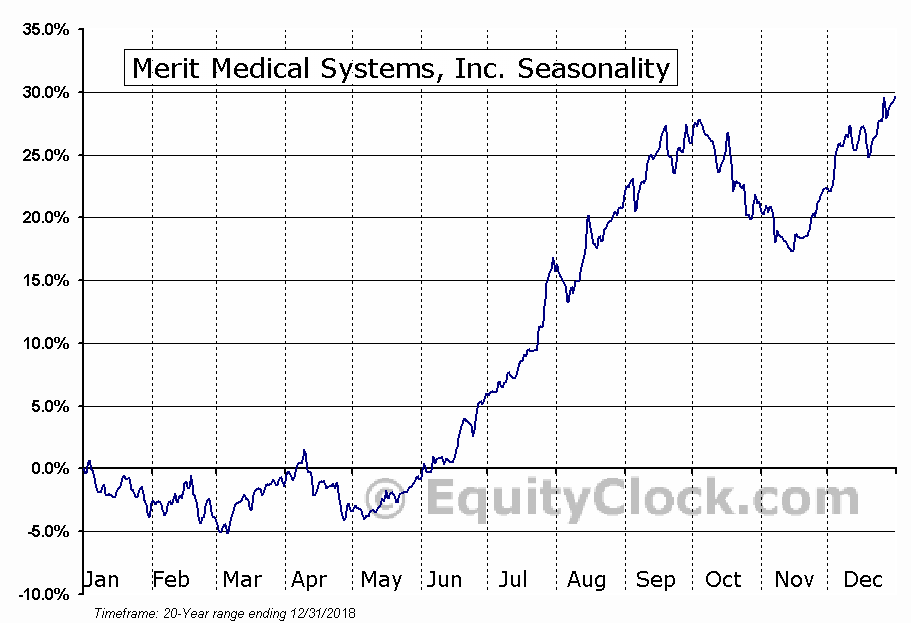 Merit Medical Systems, Inc. (MMSI) Seasonal Chart