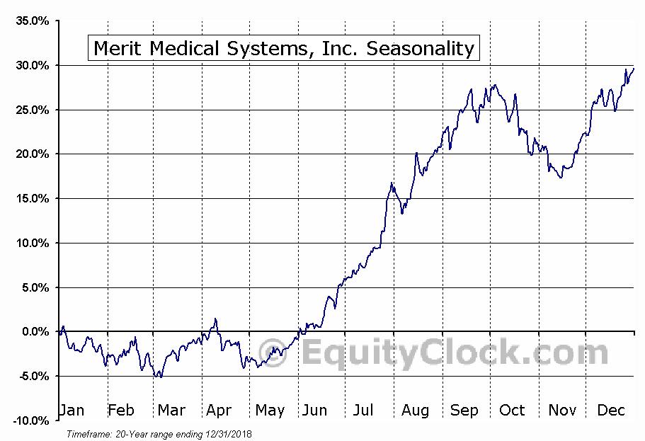 Merit Medical Systems, Inc. (MMSI) Seasonal Chart