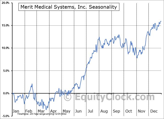 Merit Medical Systems, Inc. Seasonal Chart