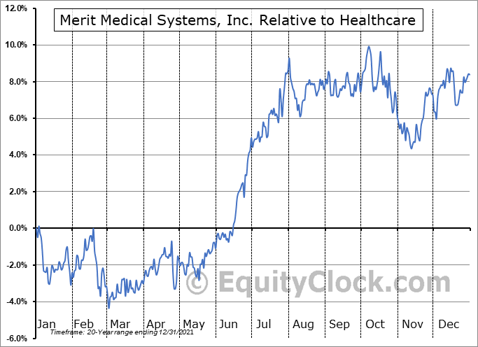 MMSI Relative to the Sector