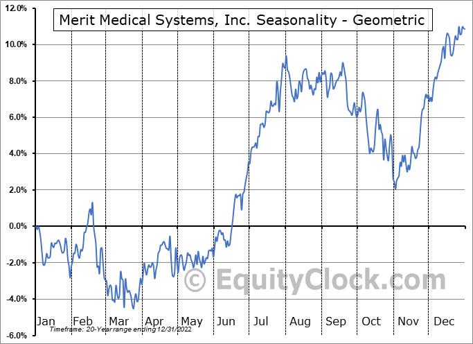 Merit Medical Systems, Inc. (NASD:MMSI) Seasonality