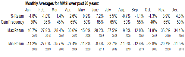 Monthly Seasonal Merit Medical Systems, Inc. (NASD:MMSI)