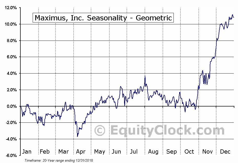 Maximus, Inc. (NYSE:MMS) Seasonality