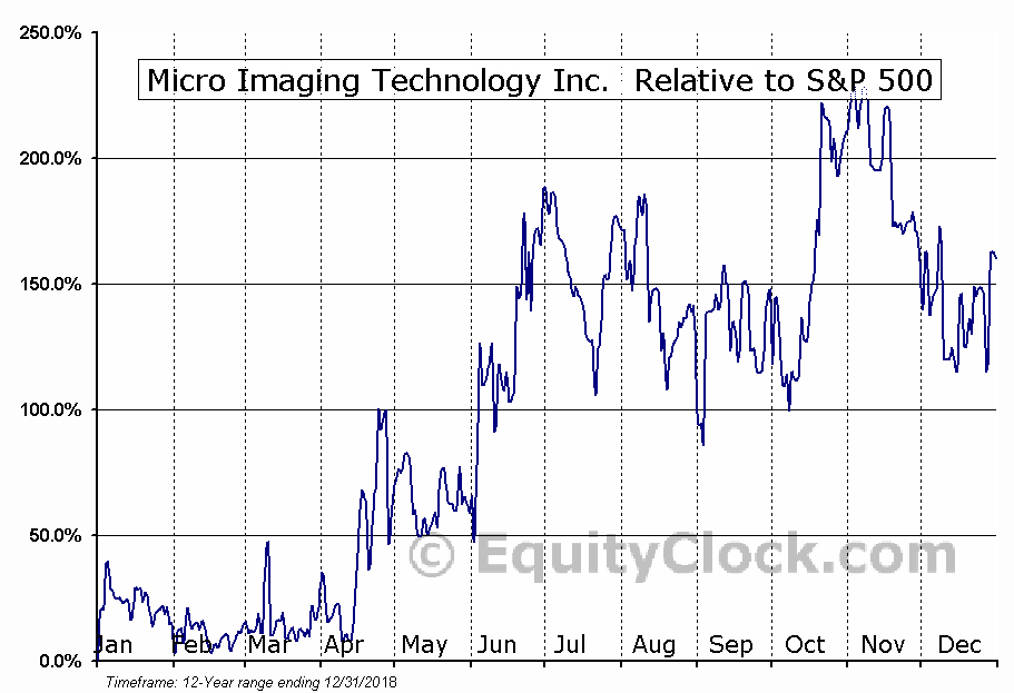 MMTC Relative to the S&P 500