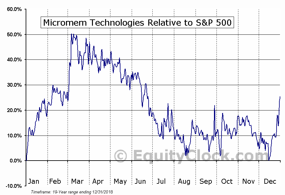 MMTIF Relative to the S&P 500