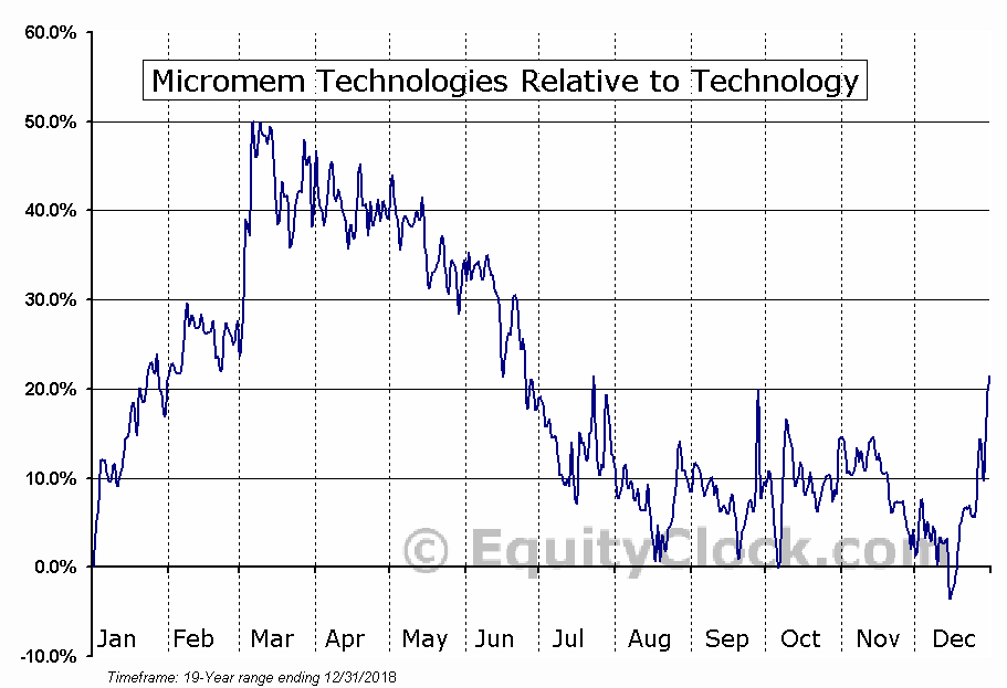MMTIF Relative to the Sector
