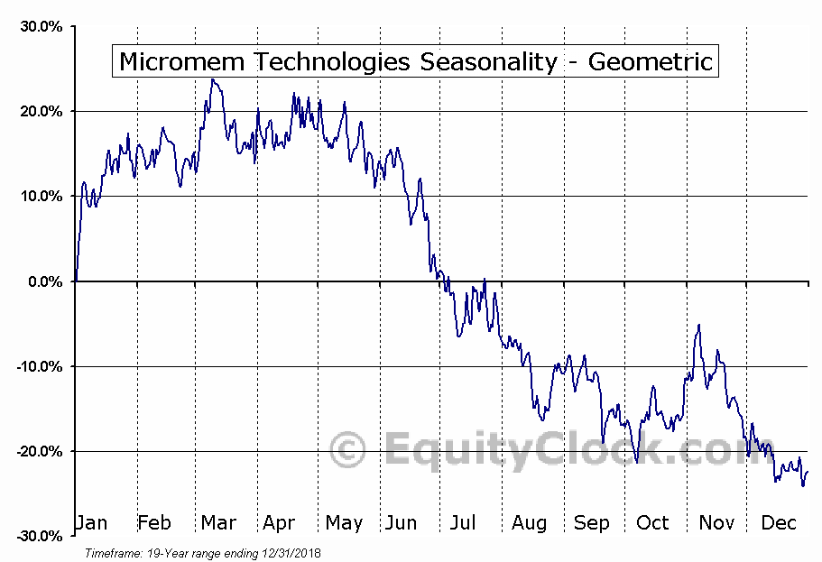Micromem Technologies (OTCMKT:MMTIF) Seasonality