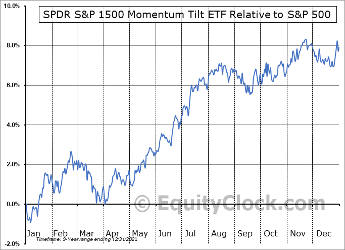 MMTM Relative to the S&P 500