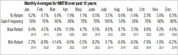 Monthly Seasonal SPDR S&P 1500 Momentum Tilt ETF (AMEX:MMTM)