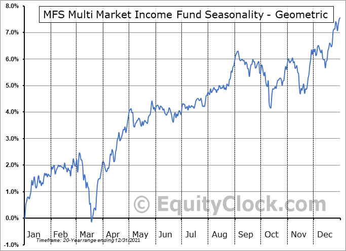 MFS Multi Market Income Fund (NYSE:MMT) Seasonality