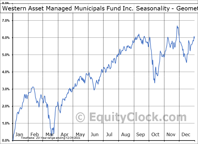 Western Asset Managed Municipals Fund Inc. (NYSE:MMU) Seasonality