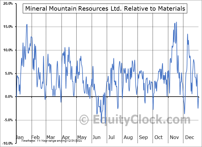 MMV.V Relative to the Sector