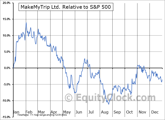MMYT Relative to the S&P 500