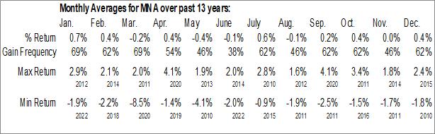 Monthly Seasonal IQ Merger Arbitrage ETF (NYSE:MNA)
