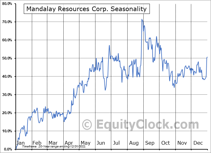 Mandalay Resources Corp. (TSE:MND.TO) Seasonality