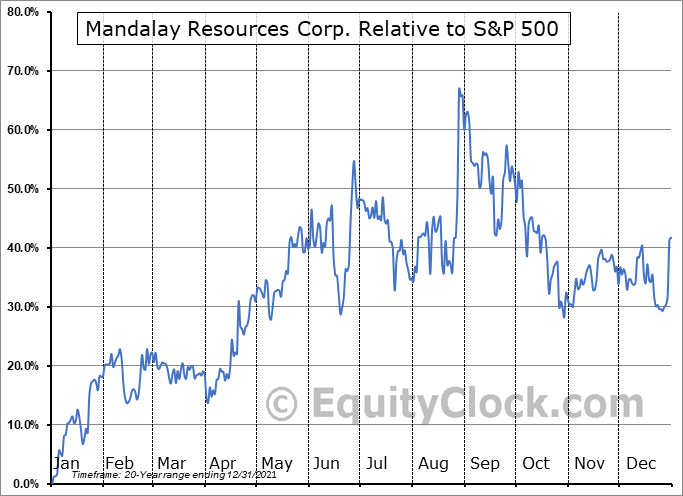 MND.TO Relative to the S&P 500