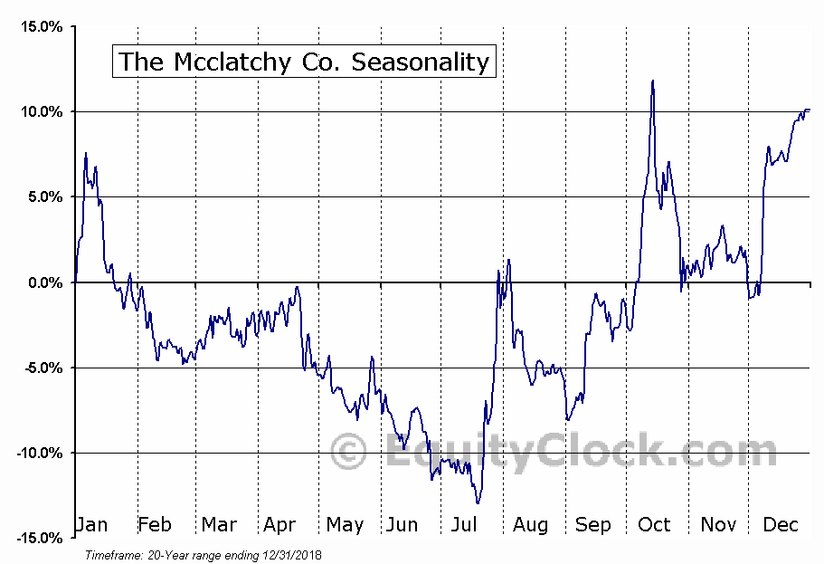 McClatchy Company (The) Seasonal Chart