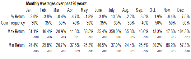 Monthly Seasonal The Mcclatchy Co. (AMEX:MNI)