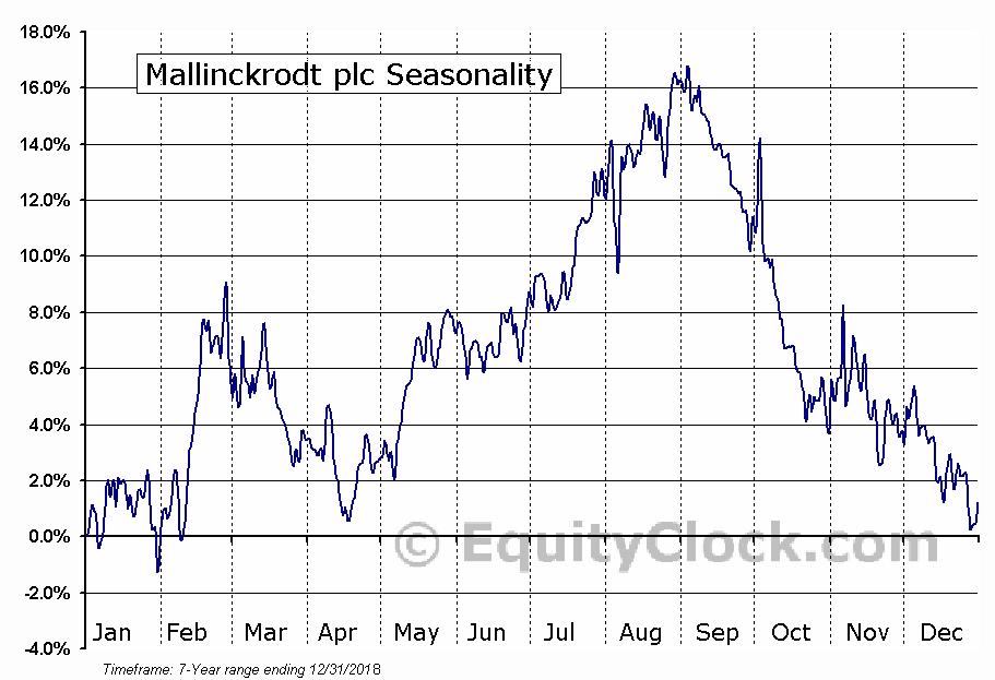 Mallinckrodt plc (MNK) Seasonal Chart