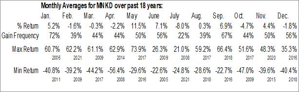 Monthly Seasonal MannKind Corp. (NASD:MNKD)