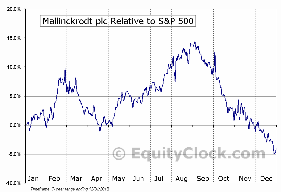 MNK Relative to the S&P 500