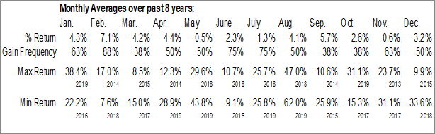 Monthly Seasonal Mallinckrodt plc (NYSE:MNK)