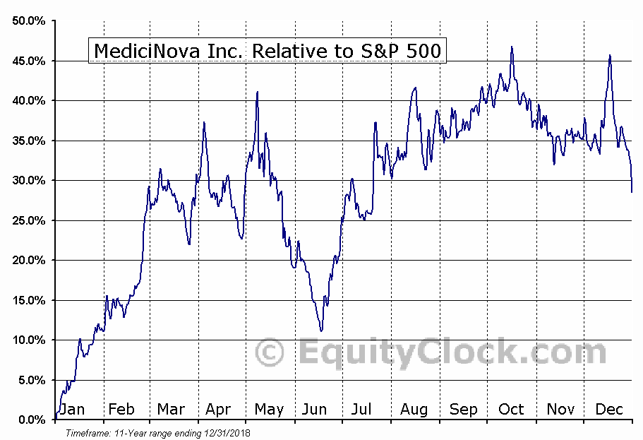 MNOV Relative to the S&P 500