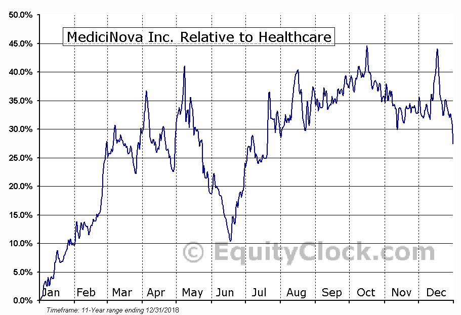 MNOV Relative to the Sector