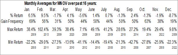 Monthly Seasonal MediciNova Inc. (NASD:MNOV)