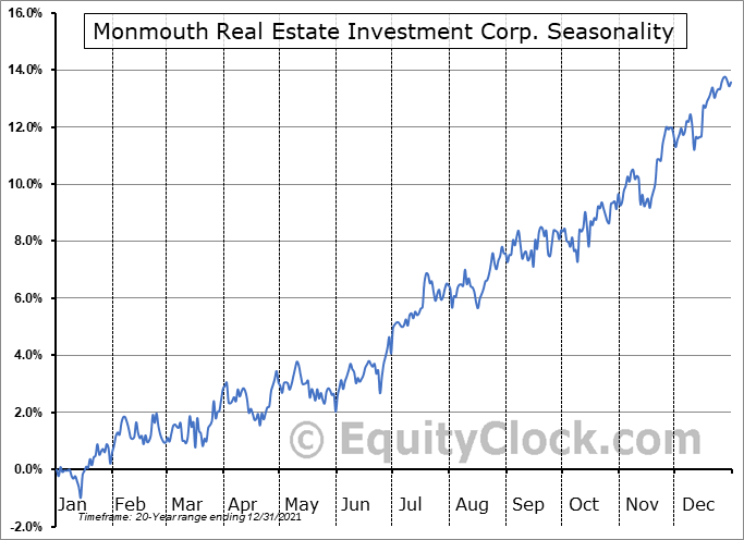 Monmouth Real Estate Investment Corporation Seasonal Chart