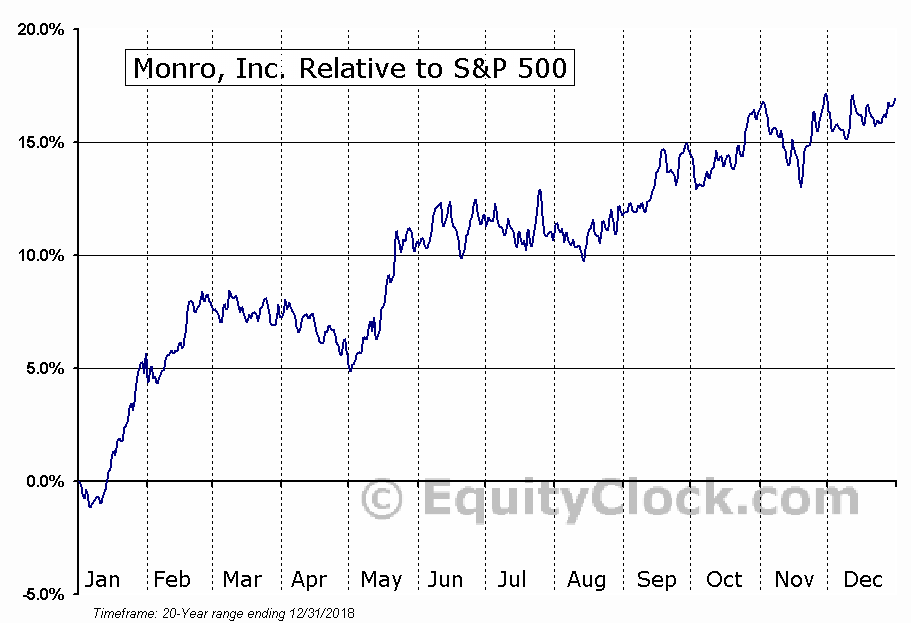 MNRO Relative to the S&P 500
