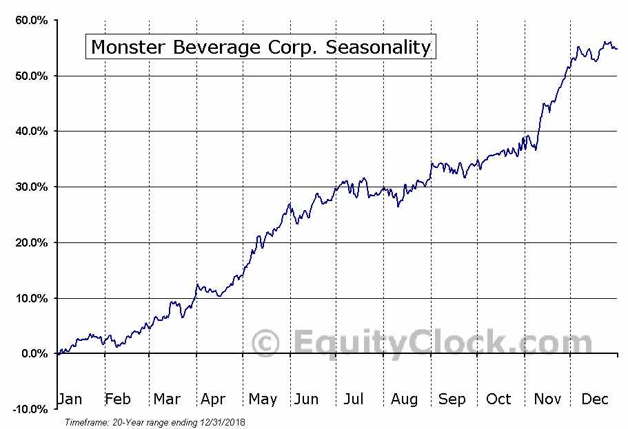 Monster Beverage Corporation (MNST) Seasonal Chart
