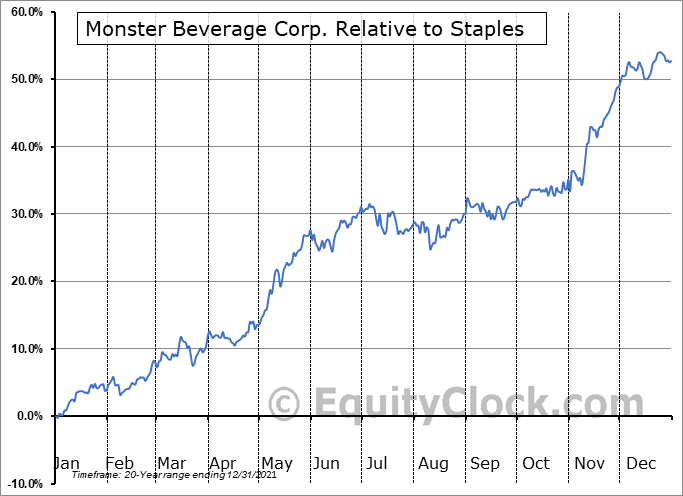 MNST Relative to the Sector