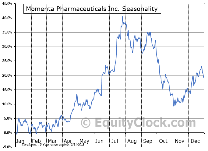 Momenta Pharmaceuticals Inc. (NASD:MNTA) Seasonality