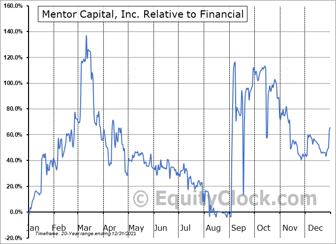 MNTR Relative to the Sector
