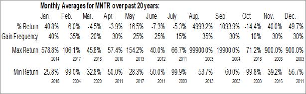 Monthly Seasonal Mentor Capital, Inc. (OTCMKT:MNTR)