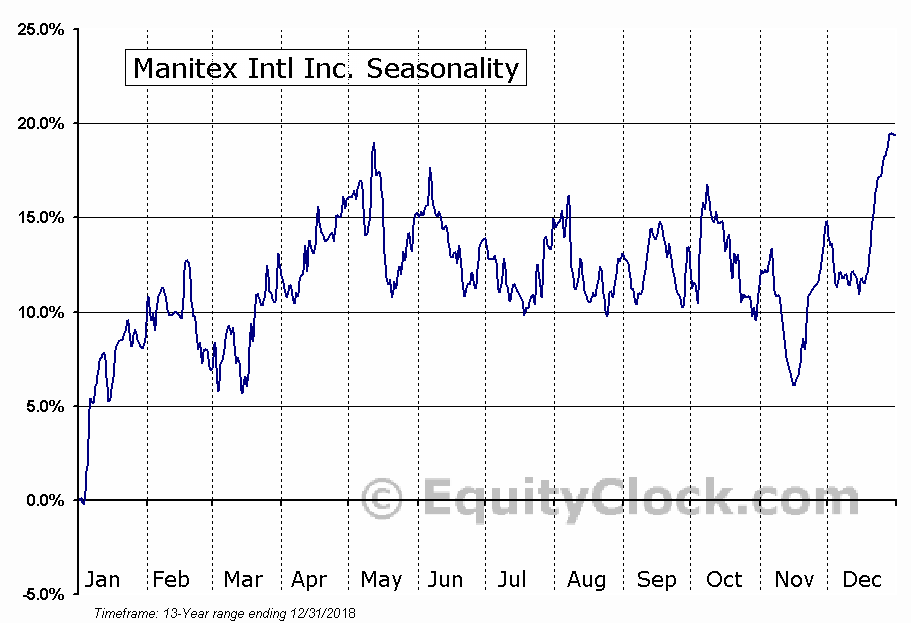 Manitex International, Inc. (MNTX) Seasonal Chart