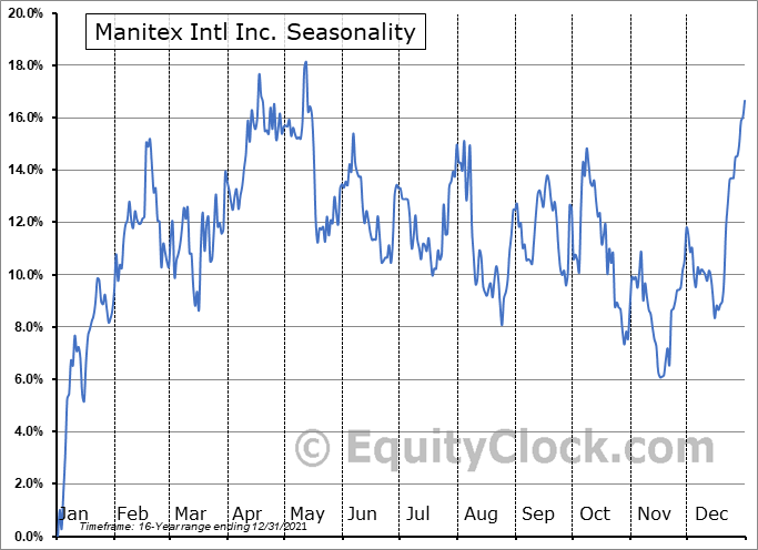 Manitex International, Inc. Seasonal Chart