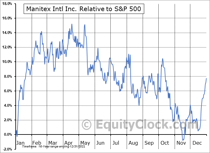 MNTX Relative to the S&P 500