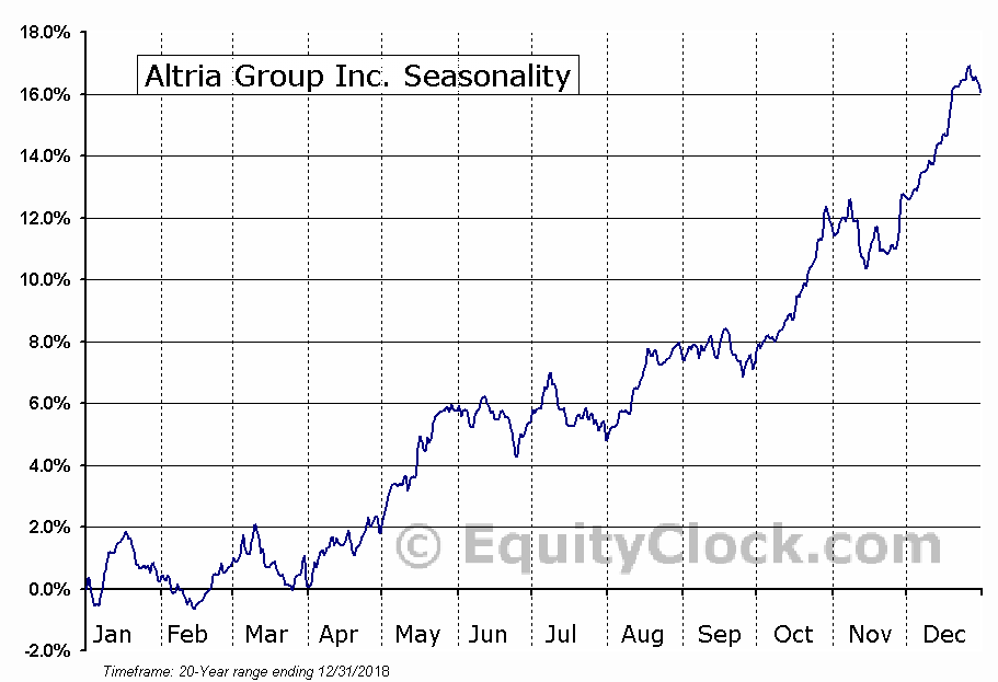 Altria Group Seasonal Chart