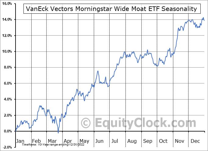 VanEck Vectors Morningstar Wide Moat ETF (AMEX:MOAT) Seasonality