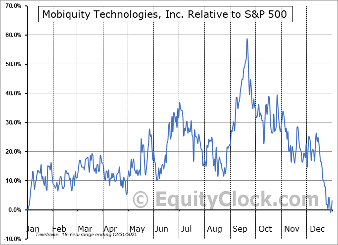 MOBQ Relative to the S&P 500