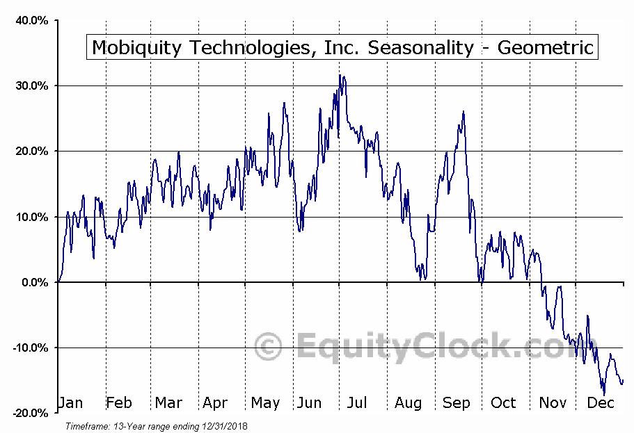 Mobiquity Technologies, Inc. (OTCMKT:MOBQ) Seasonality