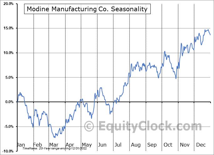 Modine Manufacturing Company Seasonal Chart