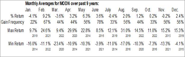 Monthly Seasonal Model N, Inc. (NYSE:MODN)