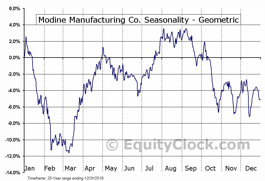 Modine Manufacturing Co. (NYSE:MOD) Seasonality