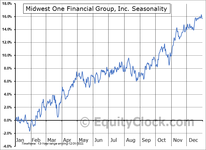 Midwest One Financial Group, Inc. (NASD:MOFG) Seasonality